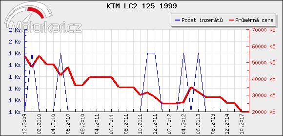 KTM LC2 125 1999