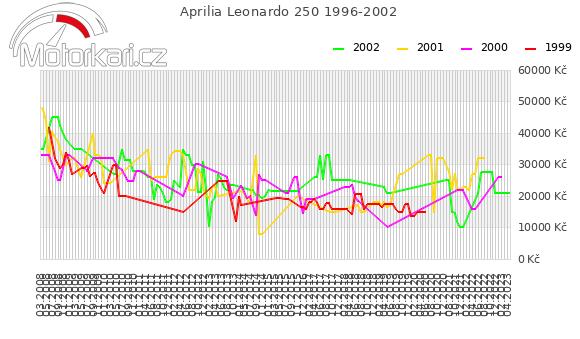 Aprilia Leonardo 250 1996-2002