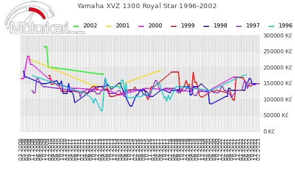 Yamaha XVZ 1300 Royal Star 1996-2002
