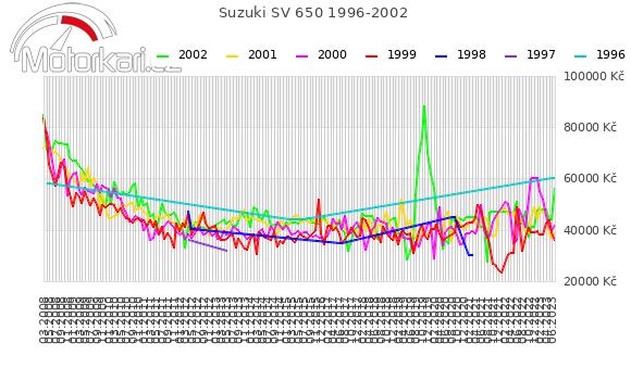 Suzuki SV 650 1996-2002