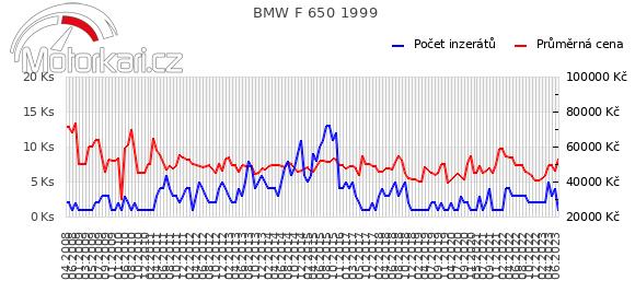 BMW F 650 1999