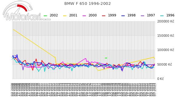 BMW F 650 1996-2002