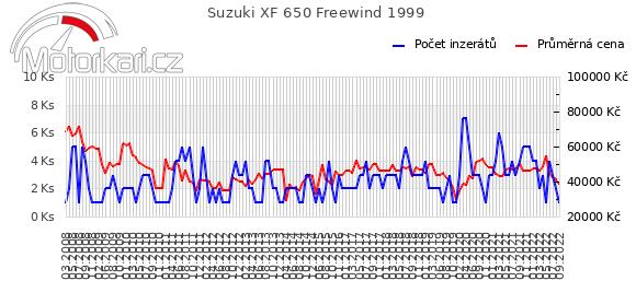 Suzuki XF 650 Freewind 1999