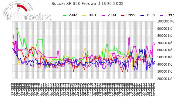 Suzuki XF 650 Freewind 1996-2002