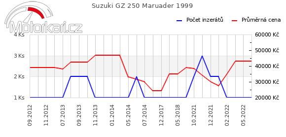 Suzuki GZ 250 1999