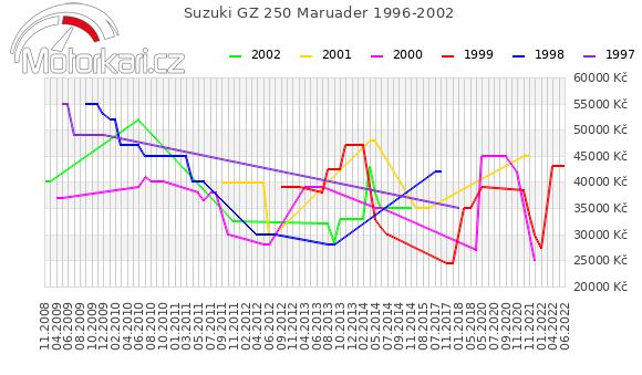 Suzuki GZ 250 1996-2002