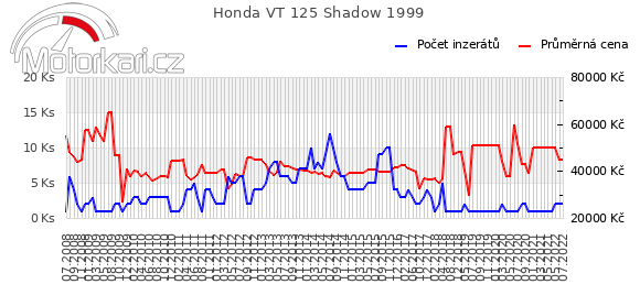 Honda VT 125 Shadow 1999