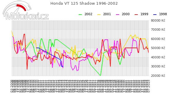 Honda VT 125 Shadow 1996-2002