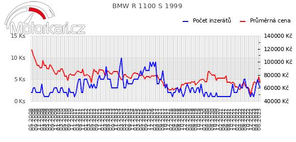 BMW R 1100 S 1999