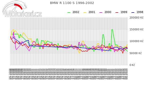 BMW R 1100 S 1996-2002