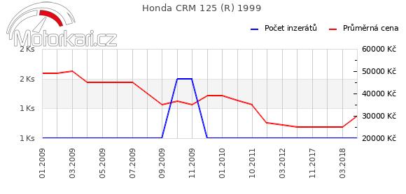Honda CRM 125 (R) 1999