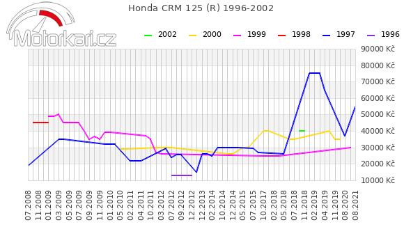 Honda CRM 125 (R) 1996-2002