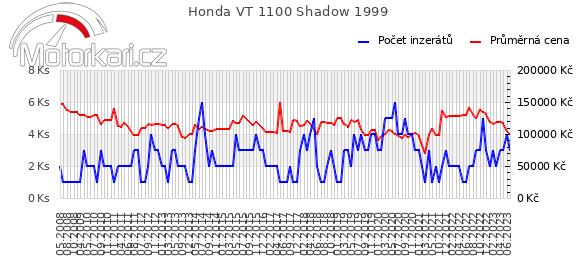 Honda VT 1100 Shadow 1999