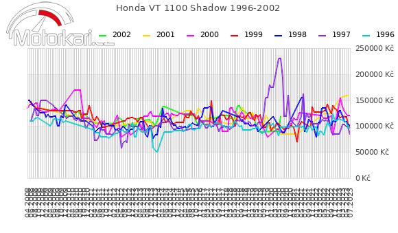 Honda VT 1100 Shadow 1996-2002