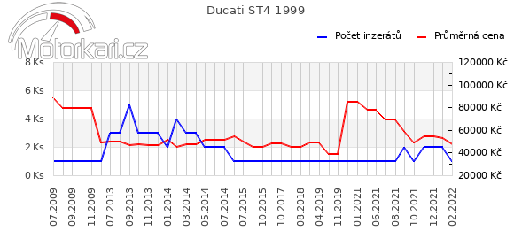 Ducati ST4 1999
