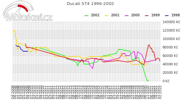 Ducati ST4 1996-2002