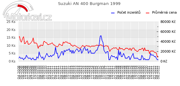 Suzuki AN 400 Burgman 1999