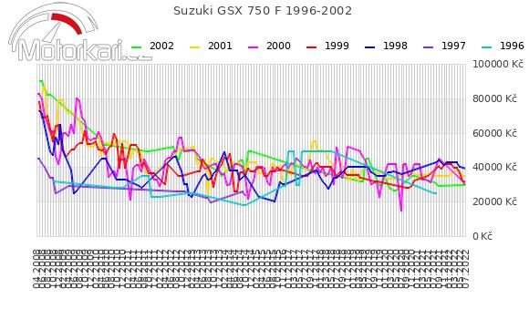 Suzuki GSX 750 F 1996-2002