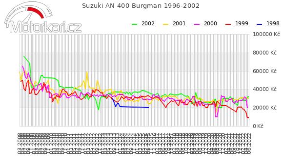 Suzuki AN 400 Burgman 1996-2002