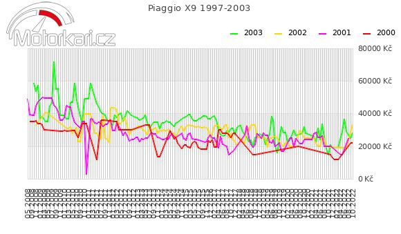 Piaggio X9 1997-2003