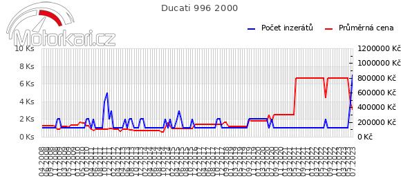 Ducati 996 2000