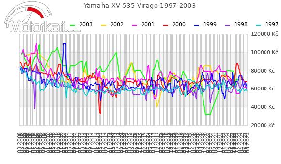 Yamaha XV 535 Virago 1997-2003