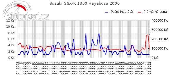 Suzuki GSX-R 1300 Hayabusa 2000