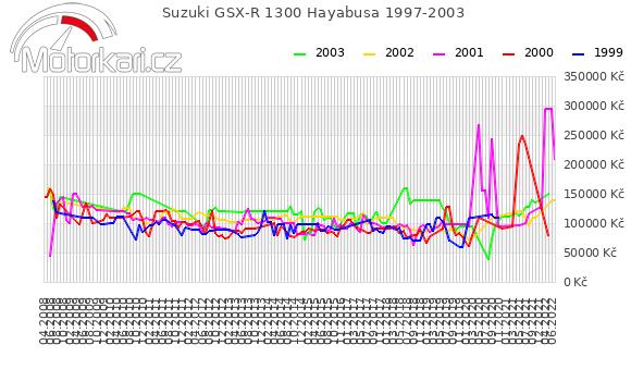 Suzuki GSX-R 1300 Hayabusa 1997-2003