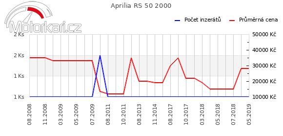 Aprilia RS 50 2000