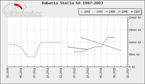 Babetta Stella 50 1997-2003