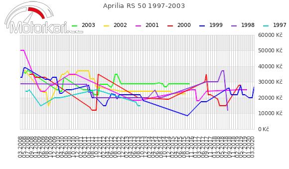 Aprilia RS 50 1997-2003