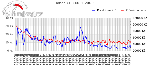 Honda CBR 600F 2000