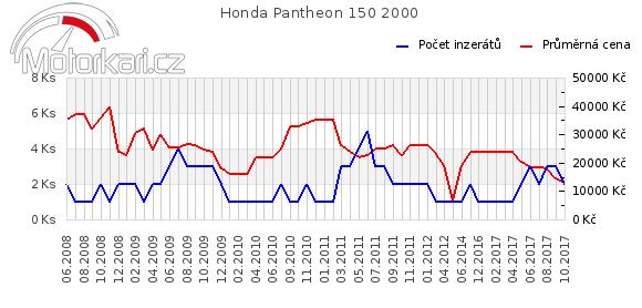 Honda Pantheon 150 2000