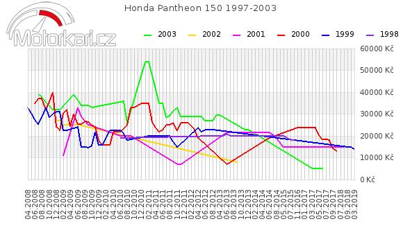 Honda Pantheon 150 1997-2003