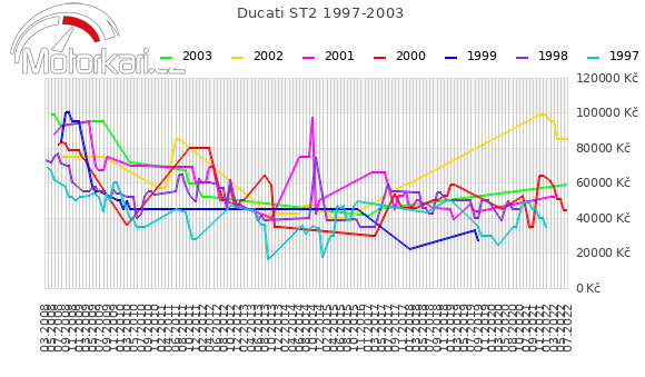 Ducati ST2 1997-2003