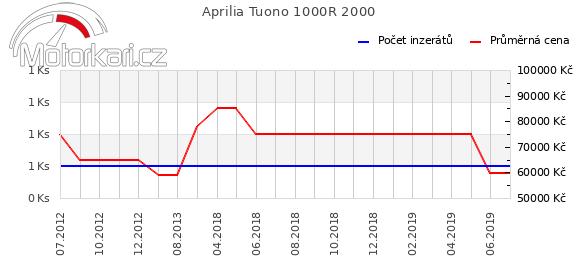 Aprilia Tuono 1000R 2000