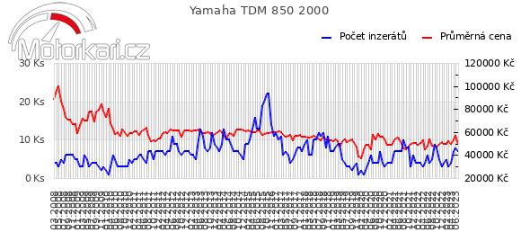 Yamaha TDM 850 2000