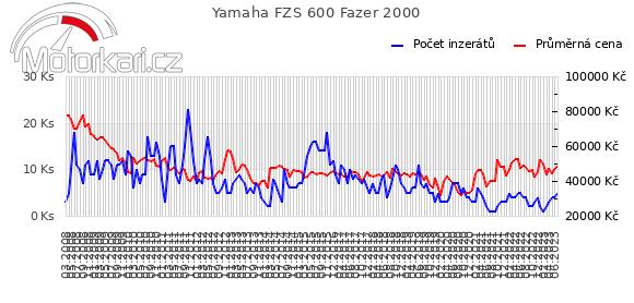 Yamaha FZS 600 Fazer 2000