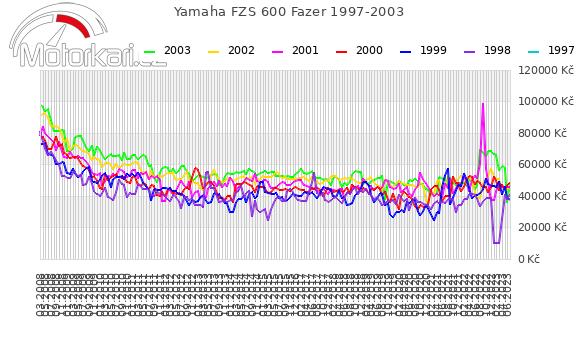 Yamaha FZS 600 Fazer 1997-2003