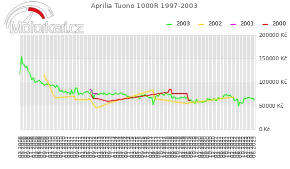 Aprilia Tuono 1000R 1997-2003