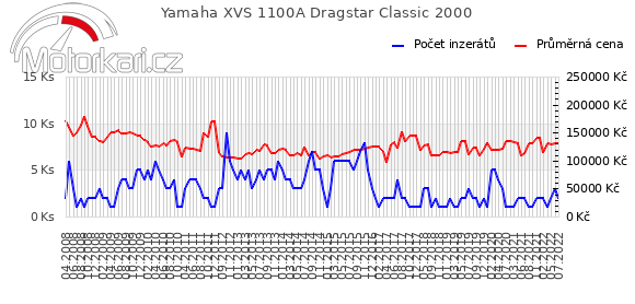 Yamaha XVS 1100A Dragstar Classic 2000