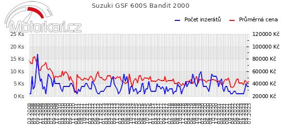 Suzuki GSF 600S Bandit 2000