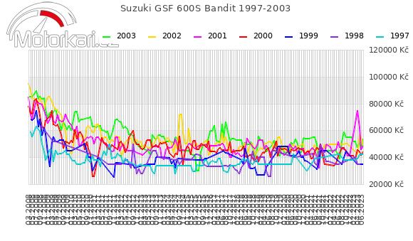 Suzuki GSF 600S Bandit 1997-2003