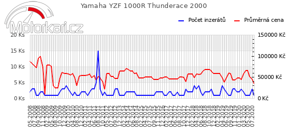 Yamaha YZF 1000R Thunderace 2000