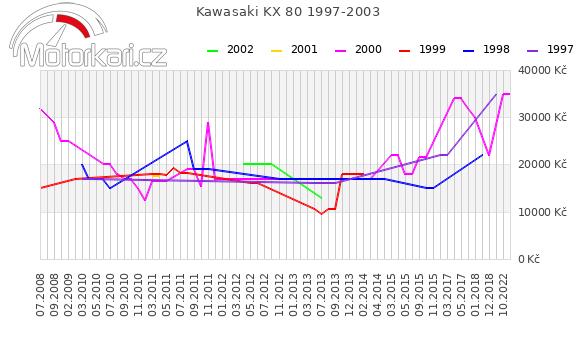 Kawasaki KX 80 1997-2003