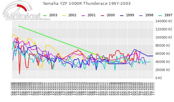 Yamaha YZF 1000R Thunderace 1997-2003