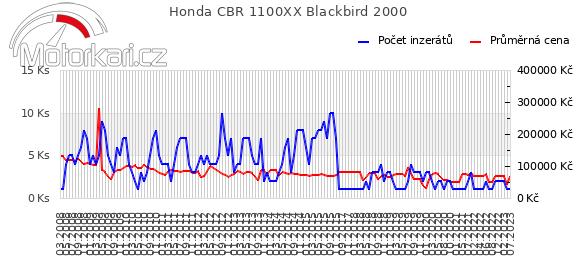 Honda CBR 1100XX Blackbird 2000