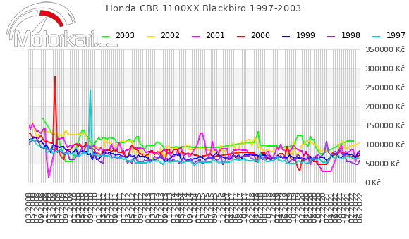 Honda CBR 1100XX Blackbird 1997-2003