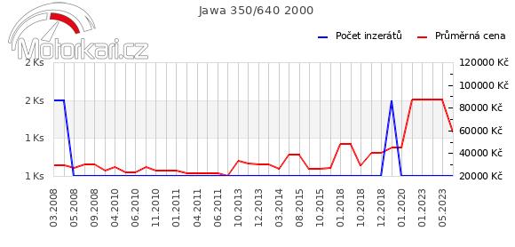 Jawa 350/640 2000