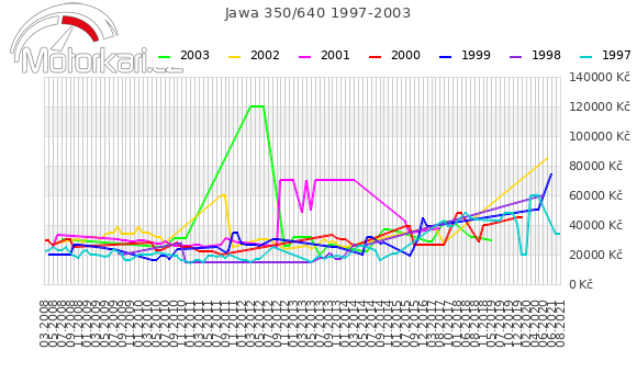 Jawa 350/640 1997-2003